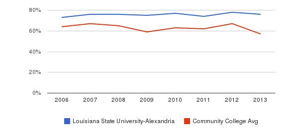 Louisiana State University-Alexandria White&nbsp(2006-2013)