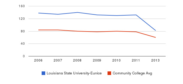 Louisiana State University-Eunice Total Faculty&nbsp(2006-2013)