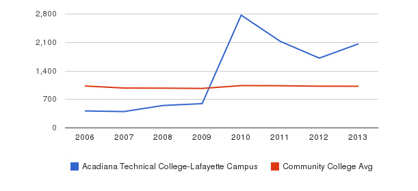 Acadiana Technical College-Lafayette Campus Part-Time Students&nbsp(2006-2013)