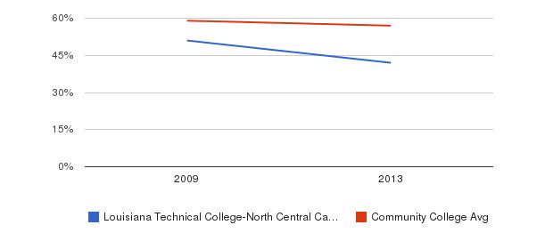 Louisiana Technical College-North Central Campus White&nbsp(2009-2013)