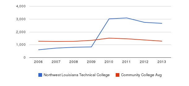 Northwest Louisiana Technical College Total Enrollment&nbsp(2006-2013)