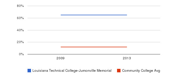 Louisiana Technical College-Jumonville Memorial Black&nbsp(2009-2013)