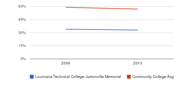 Louisiana Technical College-Jumonville Memorial White&nbsp(2009-2013)