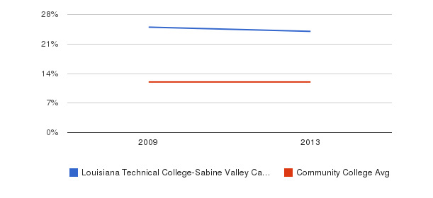 Louisiana Technical College-Sabine Valley Campus Black&nbsp(2009-2013)