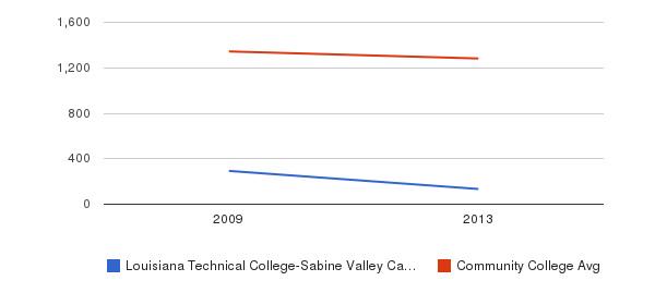 Louisiana Technical College-Sabine Valley Campus Total Enrollment&nbsp(2009-2013)
