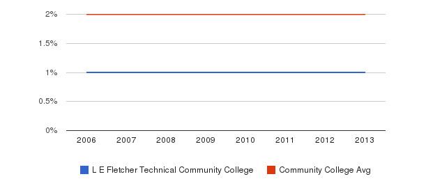 L E Fletcher Technical Community College Asian&nbsp(2006-2013)