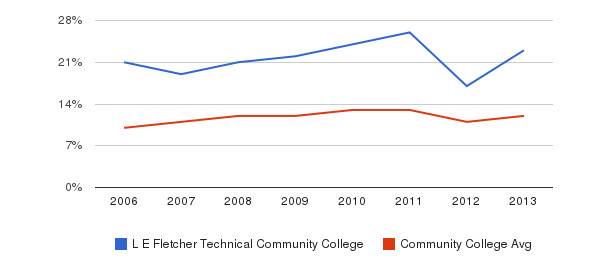 L E Fletcher Technical Community College Black&nbsp(2006-2013)