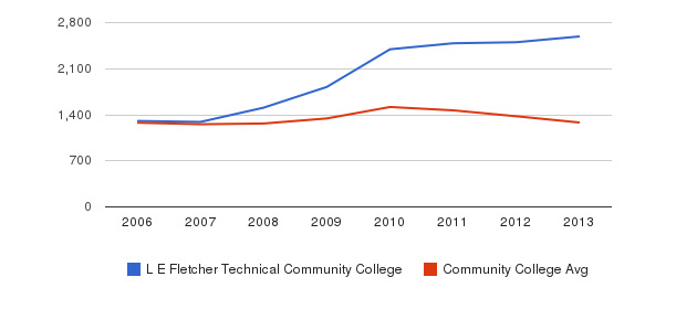 L E Fletcher Technical Community College Total Enrollment&nbsp(2006-2013)