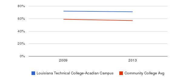 Louisiana Technical College-Acadian Campus White&nbsp(2009-2013)
