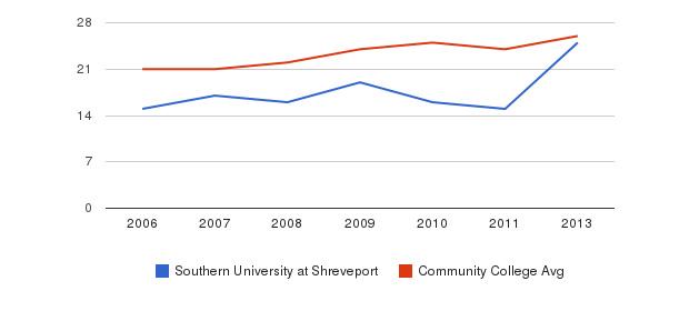 Southern University at Shreveport student staff&nbsp(2006-2013)