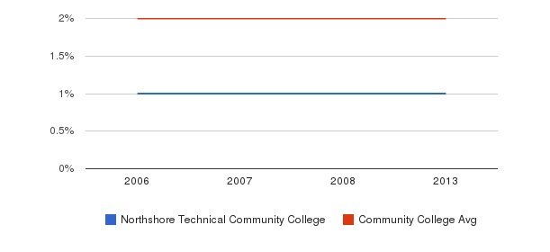 Northshore Technical Community College Asian&nbsp(2006-2013)