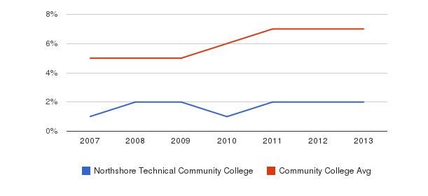 Northshore Technical Community College Hispanic&nbsp(2007-2013)