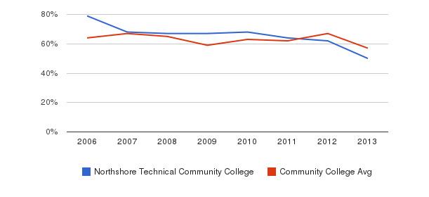 Northshore Technical Community College White&nbsp(2006-2013)