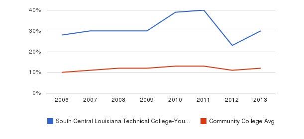 South Central Louisiana Technical College-Young Memorial Campus Black&nbsp(2006-2013)