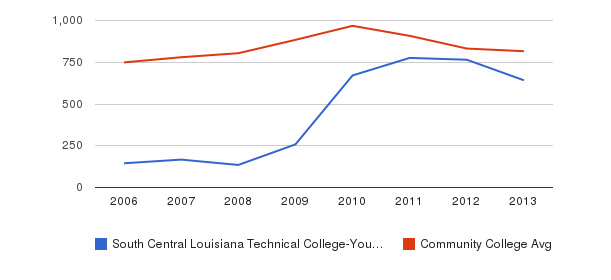 South Central Louisiana Technical College-Young Memorial Campus Full-Time Students&nbsp(2006-2013)