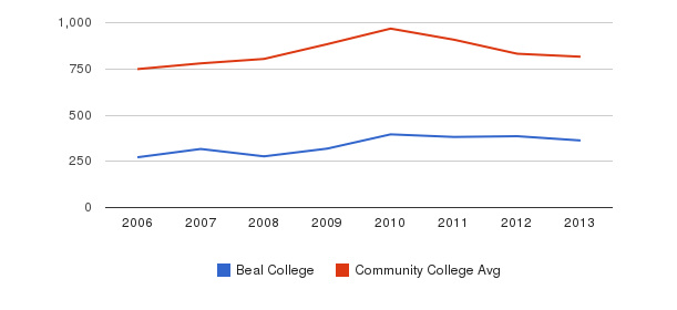 Beal College Full-Time Students&nbsp(2006-2013)