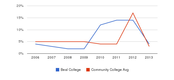 Beal College Unknown&nbsp(2006-2013)