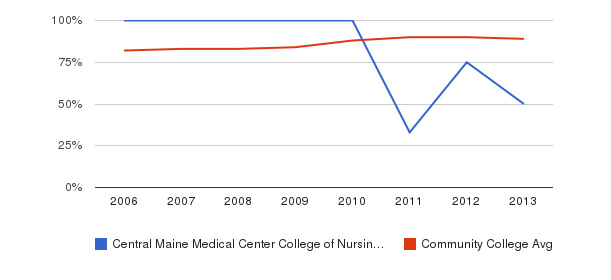 Central Maine Medical Center College of Nursing and Health Professions % Students Receiving Some Financial Aid&nbsp(2006-2013)