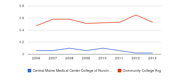 Central Maine Medical Center College of Nursing and Health Professions Diversity Score&nbsp(2006-2013)