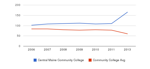 Central Maine Community College Total Faculty&nbsp(2006-2013)