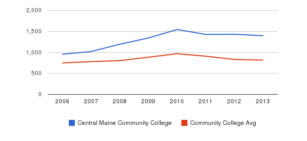 Central Maine Community College Full-Time Students&nbsp(2006-2013)