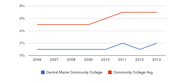 Central Maine Community College Hispanic&nbsp(2006-2013)