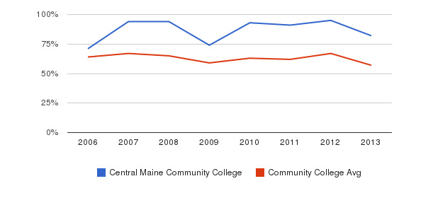 Central Maine Community College White&nbsp(2006-2013)