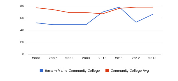 Eastern Maine Community College Percent Admitted&nbsp(2006-2013)