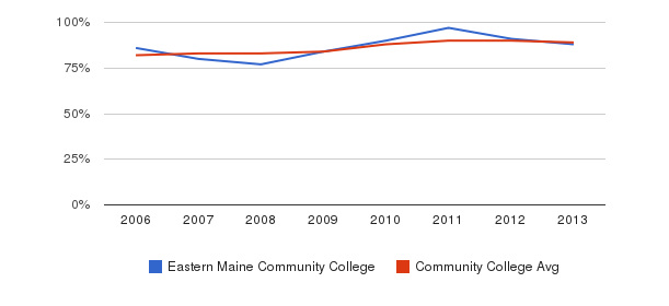 Eastern Maine Community College % Students Receiving Some Financial Aid&nbsp(2006-2013)