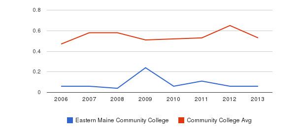 Eastern Maine Community College Diversity Score&nbsp(2006-2013)