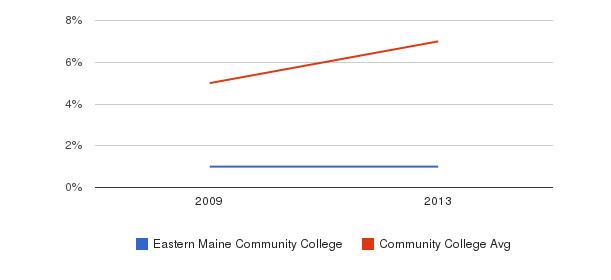 Eastern Maine Community College Hispanic&nbsp(2009-2013)