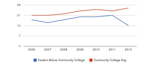 Eastern Maine Community College student staff&nbsp(2006-2013)