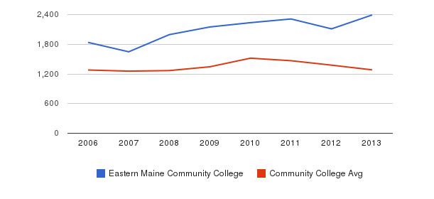 Eastern Maine Community College Total Enrollment&nbsp(2006-2013)
