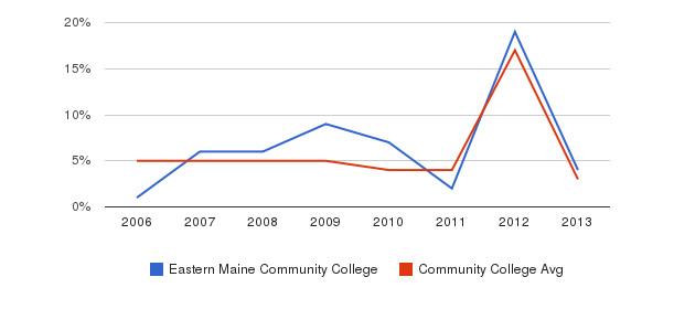 Eastern Maine Community College Unknown&nbsp(2006-2013)