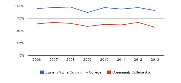Eastern Maine Community College White&nbsp(2006-2013)