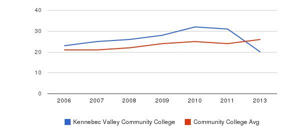 Kennebec Valley Community College student staff&nbsp(2006-2013)
