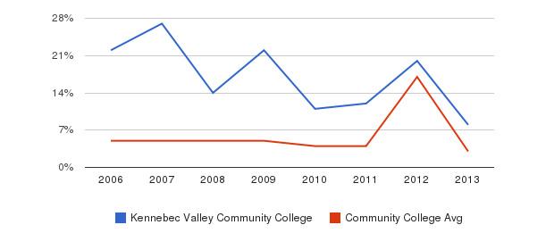 Kennebec Valley Community College Unknown&nbsp(2006-2013)