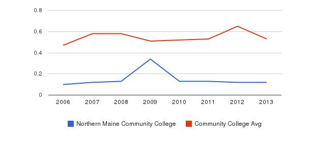 Northern Maine Community College Diversity Score&nbsp(2006-2013)