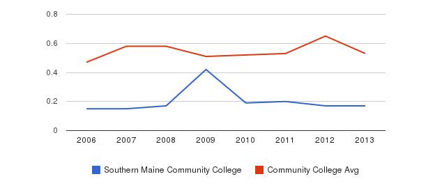 Southern Maine Community College Diversity Score&nbsp(2006-2013)