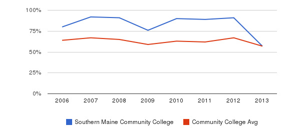 Southern Maine Community College White&nbsp(2006-2013)
