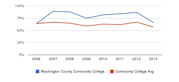 Washington County Community College White&nbsp(2006-2013)