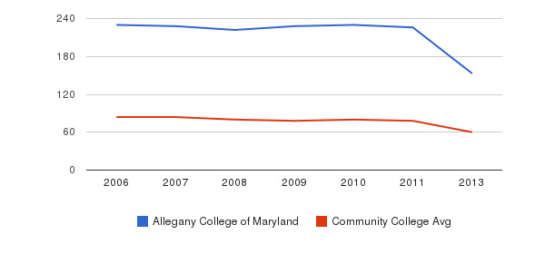 Allegany College of Maryland Total Faculty&nbsp(2006-2013)
