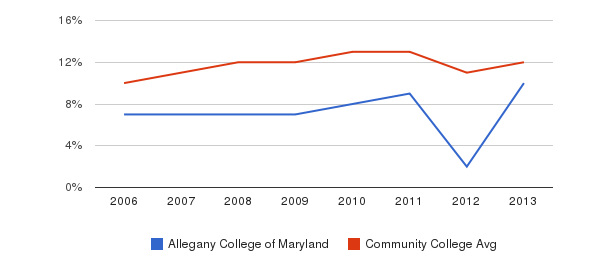 Allegany College of Maryland Black&nbsp(2006-2013)