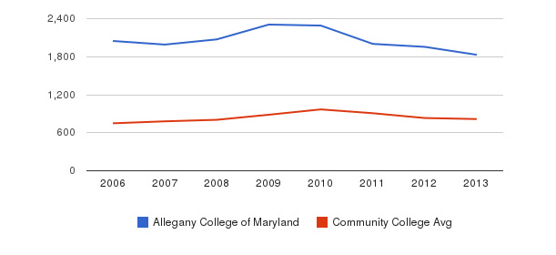 Allegany College of Maryland Full-Time Students&nbsp(2006-2013)