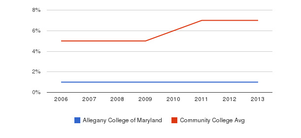 Allegany College of Maryland Hispanic&nbsp(2006-2013)