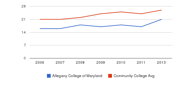 Allegany College of Maryland student staff&nbsp(2006-2013)