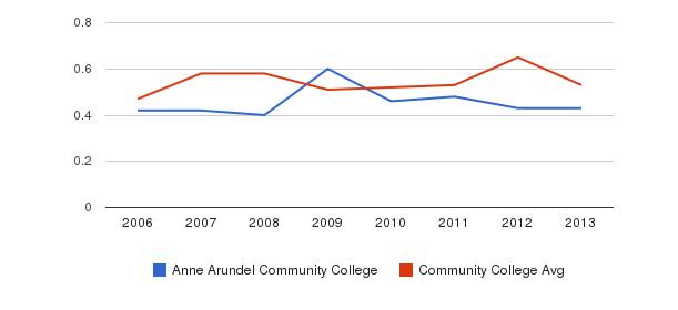 Anne Arundel Community College Diversity Score&nbsp(2006-2013)