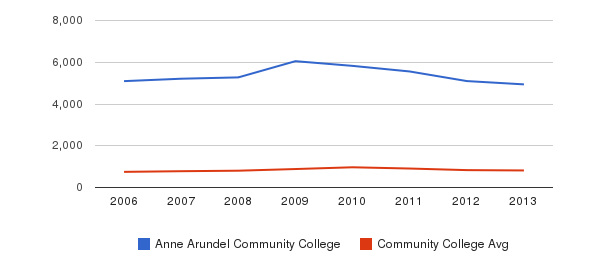 Anne Arundel Community College Full-Time Students&nbsp(2006-2013)