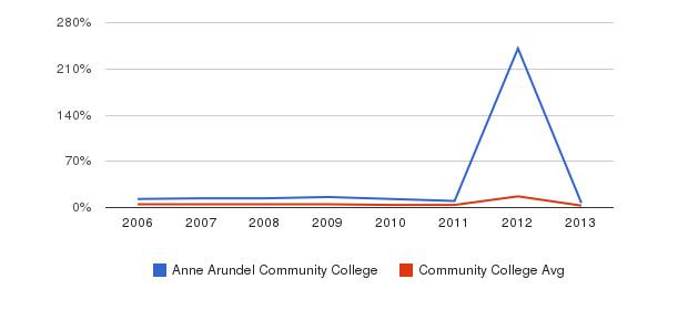 Anne Arundel Community College Unknown&nbsp(2006-2013)