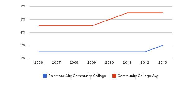 Baltimore City Community College Hispanic&nbsp(2006-2013)